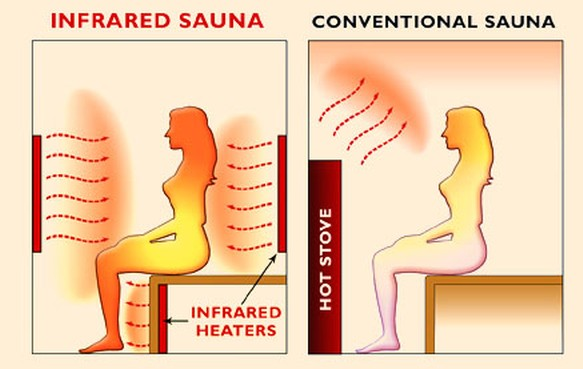 how do infrared saunas work