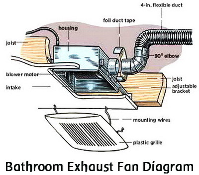 what is a bathroom exhaust fan