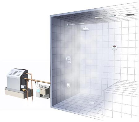 What Is A Steam Shower Generator